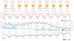 Previsioni meteo Tenerife fino al 5 dicembre 2018